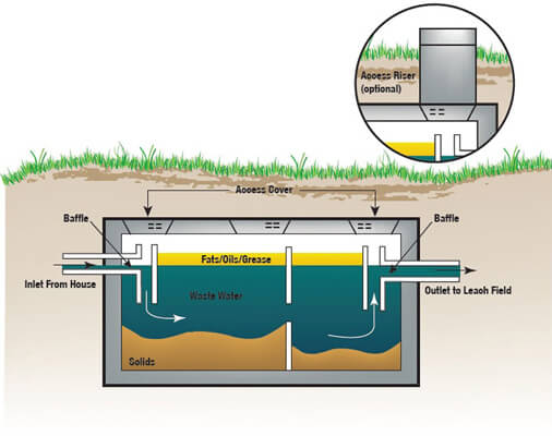Septic tank leach field diagram septic get free image for Sewer system diagram